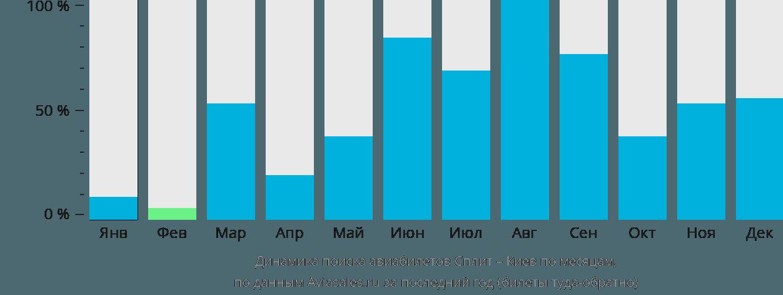 Динамика поиска авиабилетов из Сплита в Киев по месяцам