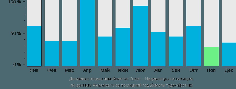 Динамика поиска авиабилетов из Сплита в Нидерланды по месяцам