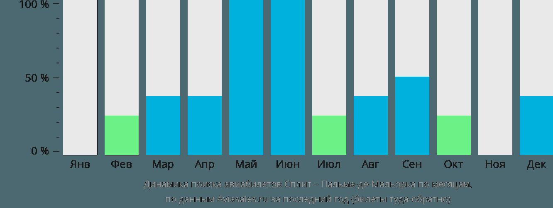 Динамика поиска авиабилетов из Сплита в Пальма-де-Майорку по месяцам