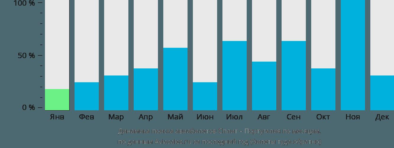 Динамика поиска авиабилетов из Сплита в Португалию по месяцам