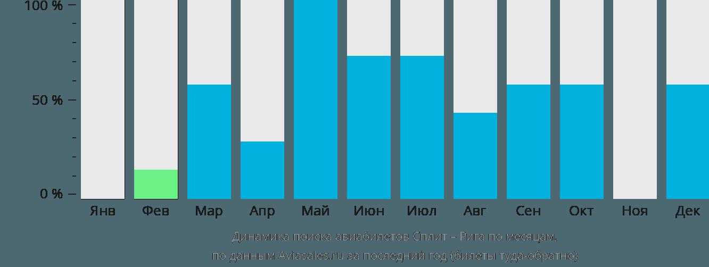 Динамика поиска авиабилетов из Сплита в Ригу по месяцам
