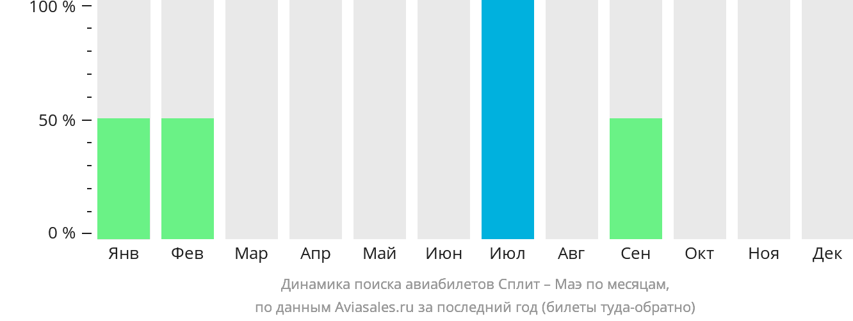 Динамика поиска авиабилетов из Сплита на Маэ по месяцам