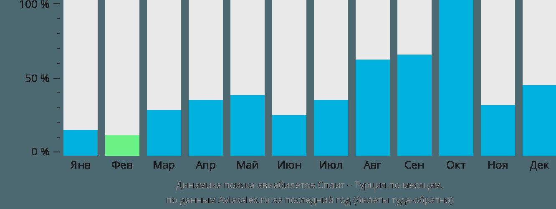 Динамика поиска авиабилетов из Сплита в Турцию по месяцам