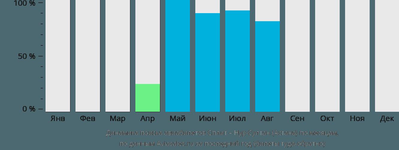 Динамика поиска авиабилетов из Сплита в Астану по месяцам
