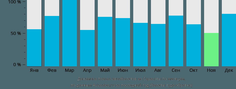 Динамика поиска авиабилетов из Сарасоты по месяцам