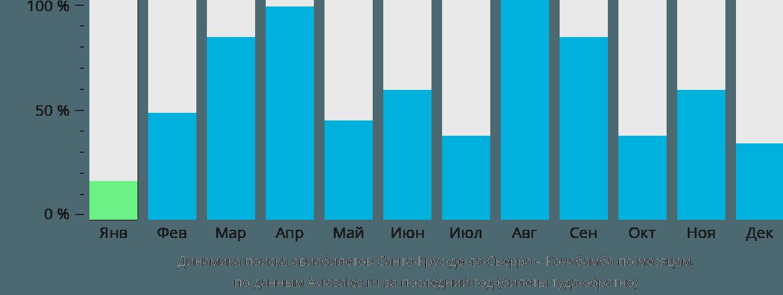 Динамика поиска авиабилетов из Санта-Крус-де-ла-Сьерры в Кочабамбу по месяцам