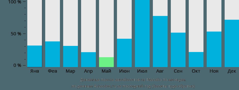 Динамика поиска авиабилетов из Малабо по месяцам