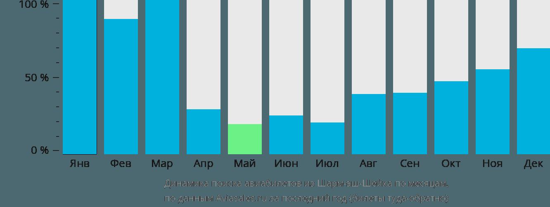 Динамика поиска авиабилетов из Шарм-эль-Шейха по месяцам