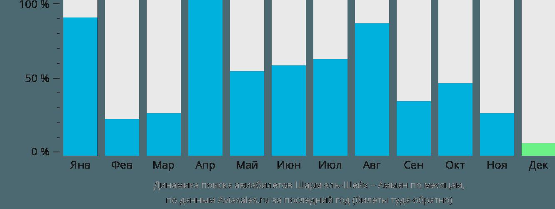Динамика поиска авиабилетов из Шарм-эль-Шейха в Амман по месяцам