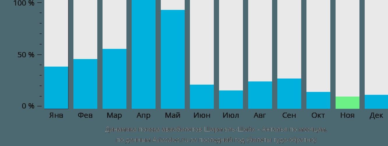 Динамика поиска авиабилетов из Шарм-эль-Шейха в Анталью по месяцам