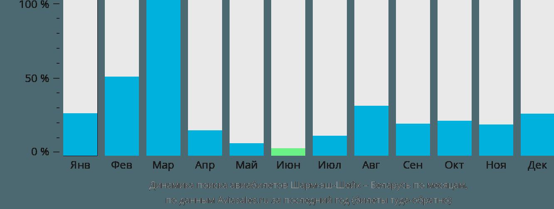 Динамика поиска авиабилетов из Шарм-эль-Шейха в Беларусь по месяцам