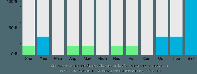 Динамика поиска авиабилетов из Шарм-эль-Шейха в Копенгаген по месяцам