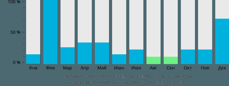 Динамика поиска авиабилетов из Шарм-эль-Шейха в Днепр по месяцам