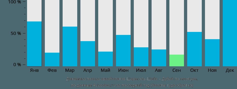 Динамика поиска авиабилетов из Шарм-эль-Шейха в Дубай по месяцам