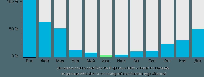 Динамика поиска авиабилетов из Шарм-эш-Шейха в Египет по месяцам