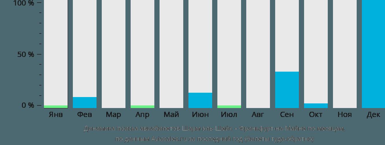 Динамика поиска авиабилетов из Шарм-эль-Шейха во Франкфурт-на-Майне по месяцам