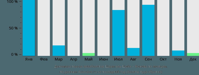 Динамика поиска авиабилетов из Шарм-эль-Шейха в Женеву по месяцам