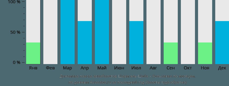 Динамика поиска авиабилетов из Шарм-эль-Шейха в Хельсинки по месяцам