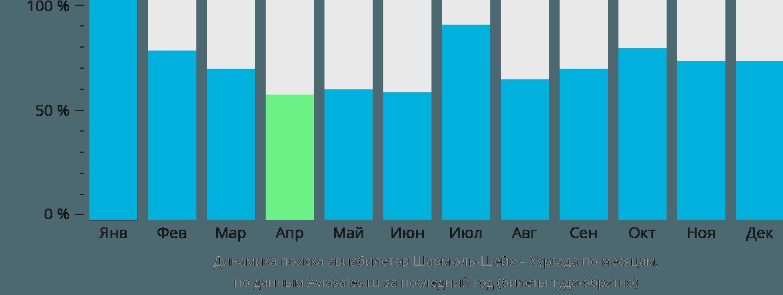 Динамика поиска авиабилетов из Шарм-эль-Шейха в Хургаду по месяцам