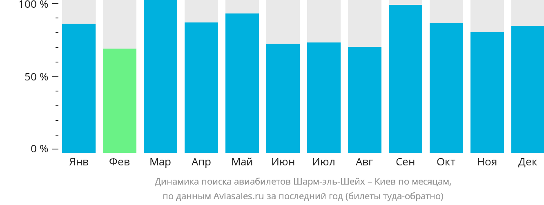 Динамика поиска авиабилетов из Шарм-эль-Шейха в Киев по месяцам