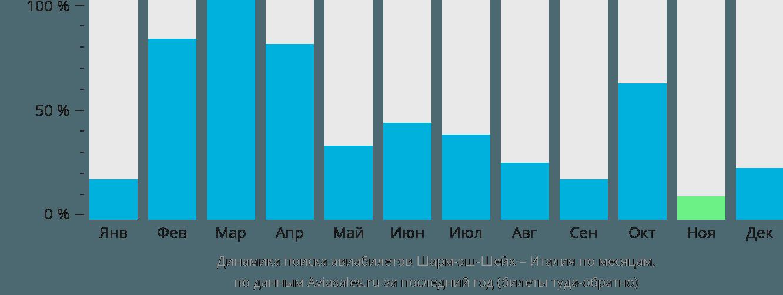 Динамика поиска авиабилетов из Шарм-эль-Шейха в Италию по месяцам