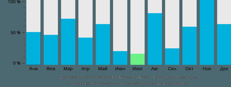 Динамика поиска авиабилетов из Шарм-эль-Шейха в Краснодар по месяцам