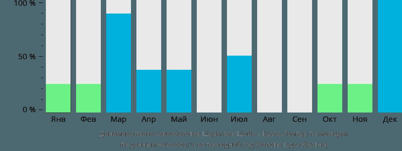 Динамика поиска авиабилетов из Шарм-эль-Шейха в Куала-Лумпур по месяцам