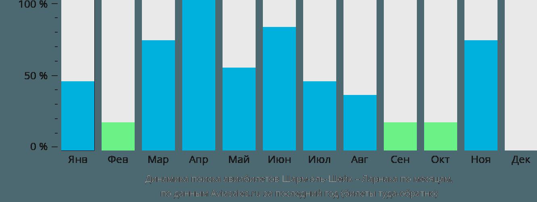 Динамика поиска авиабилетов из Шарм-эль-Шейха в Ларнаку по месяцам