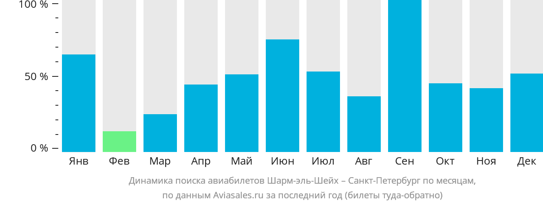 Динамика поиска авиабилетов из Шарм-эль-Шейха в Санкт-Петербург по месяцам