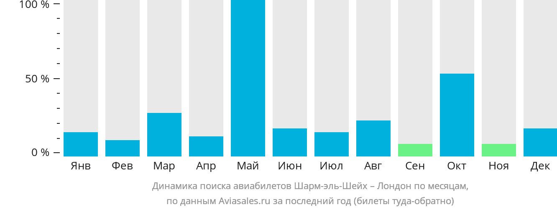 Динамика поиска авиабилетов из Шарм-эль-Шейха в Лондон по месяцам
