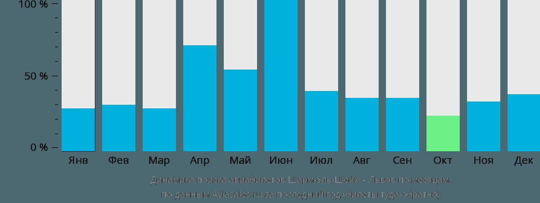 Динамика поиска авиабилетов из Шарм-эль-Шейха в Львов по месяцам