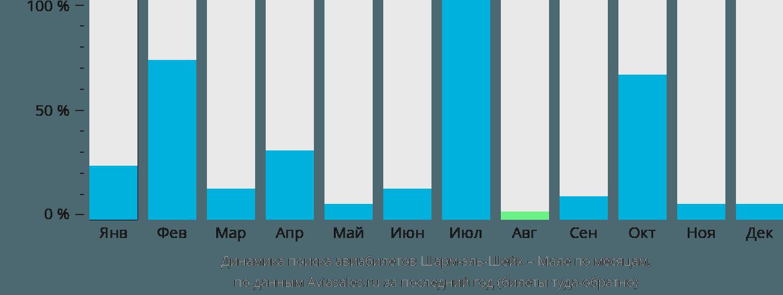 Динамика поиска авиабилетов из Шарм-эль-Шейха в Мале по месяцам