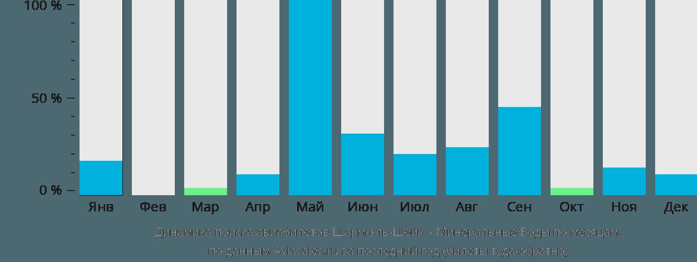 Динамика поиска авиабилетов из Шарм-эль-Шейха в Минеральные воды по месяцам