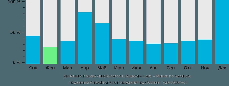 Динамика поиска авиабилетов из Шарм-эль-Шейха в Минск по месяцам