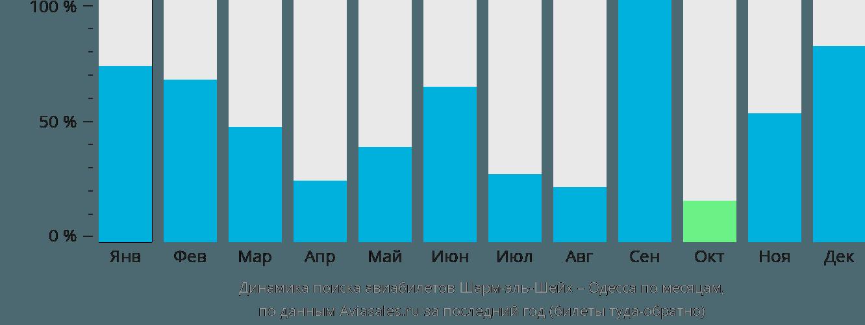 Динамика поиска авиабилетов из Шарм-эль-Шейха в Одессу по месяцам