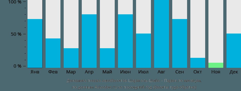 Динамика поиска авиабилетов из Шарм-эль-Шейха в Париж по месяцам