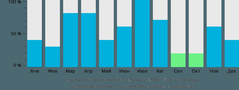 Динамика поиска авиабилетов из Шарм-эль-Шейха в Прагу по месяцам
