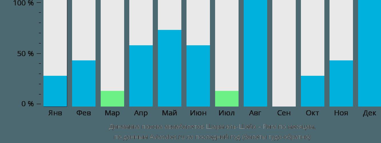 Динамика поиска авиабилетов из Шарм-эль-Шейха в Ригу по месяцам