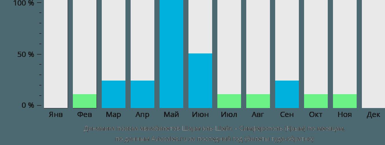 Динамика поиска авиабилетов из Шарм-эль-Шейха в Симферополь по месяцам