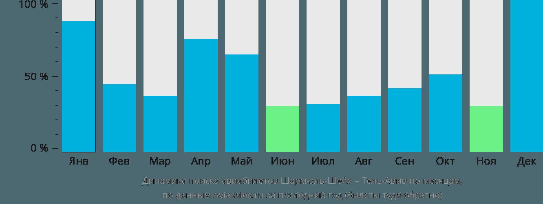Динамика поиска авиабилетов из Шарм-эль-Шейха в Тель-Авив по месяцам