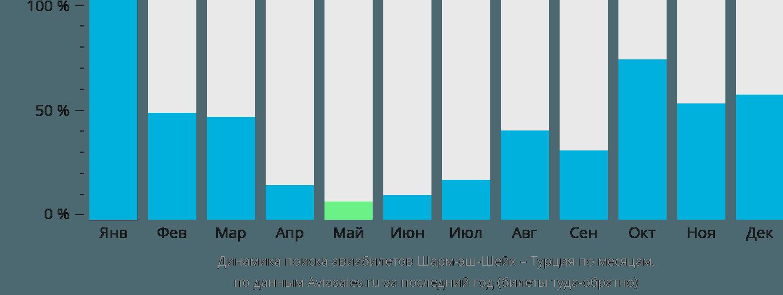 Динамика поиска авиабилетов из Шарм-эш-Шейха в Турцию по месяцам
