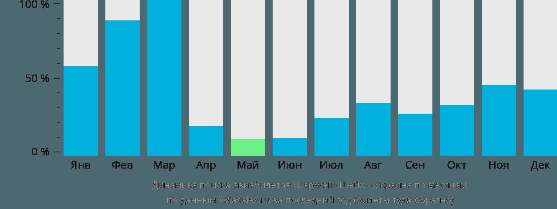 Динамика поиска авиабилетов из Шарм-эль-Шейха в Украину по месяцам