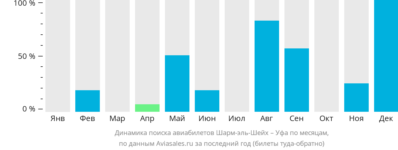 Динамика поиска авиабилетов из Шарм-эш-Шейха в Уфу по месяцам