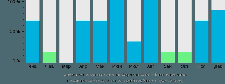 Динамика поиска авиабилетов из Шарм-эль-Шейха в Вену по месяцам