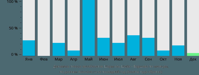 Динамика поиска авиабилетов из Шарм-эль-Шейха в Варшаву по месяцам
