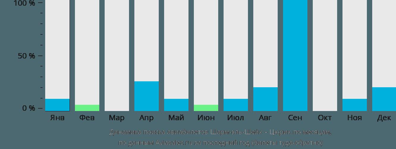 Динамика поиска авиабилетов из Шарм-эль-Шейха в Цюрих по месяцам