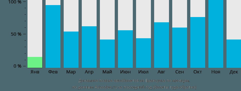 Динамика поиска авиабилетов из Брансуика по месяцам