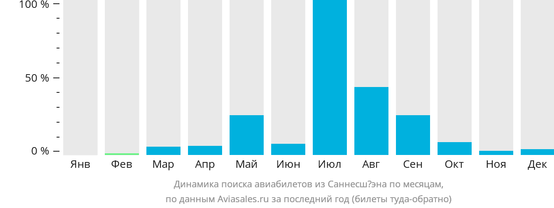 Динамика поиска авиабилетов из Саннесшёэна по месяцам