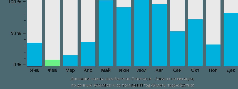 Динамика поиска авиабилетов из Стокгольма в Алматы по месяцам