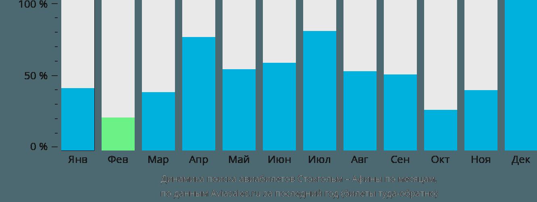 Динамика поиска авиабилетов из Стокгольма в Афины по месяцам